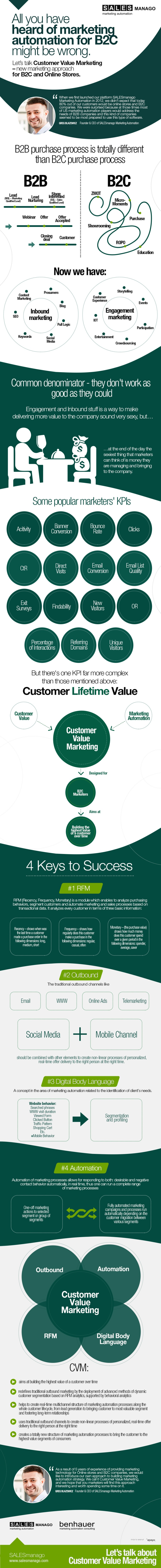 salesmanago-infographics-customer-value-marketing-cvm-en.jpg